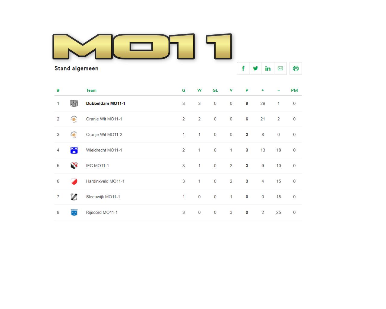 MO11: de doelpuntenmachine